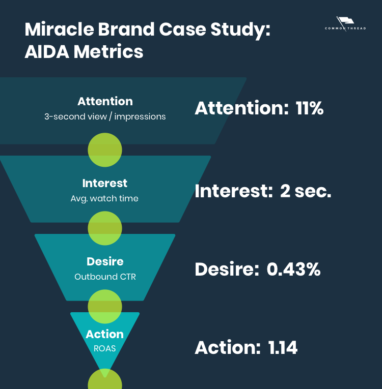 Miracle Brand Case Study Ad 1 AIDA Metrics: Attention 11%, Interest 2 seconds, Desire 0.43%, Action 1.14 ROAS