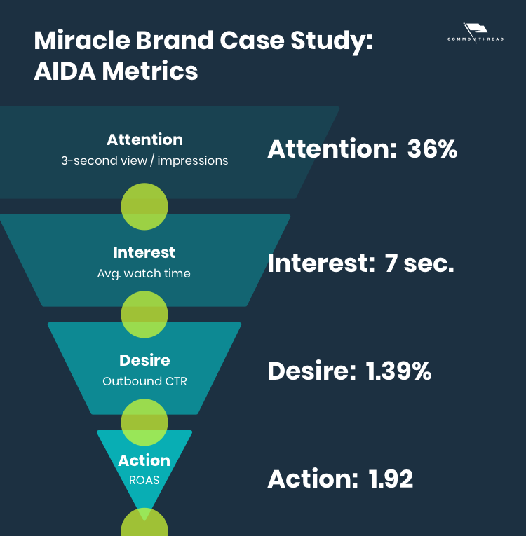 Miracle Brand Case Study Ad 2 AIDA Metrics: Attention 36%, Interest 7 seconds, Desire 1.39%, Action 1.92 ROAS