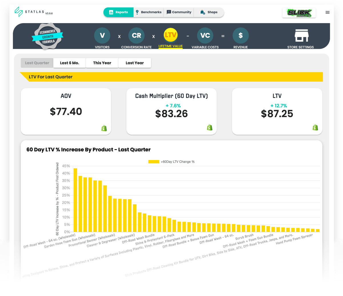 ecommerce analytics dashboard showing cash multiplier and LTV for Slick Products