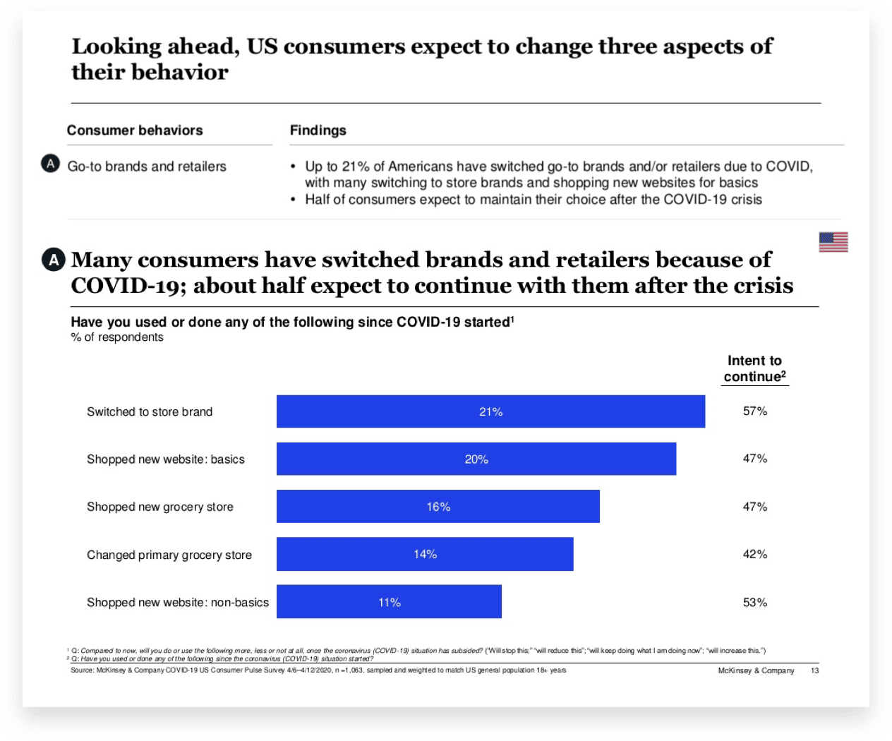 Consumers Have Switch Brands Because of COVID-19