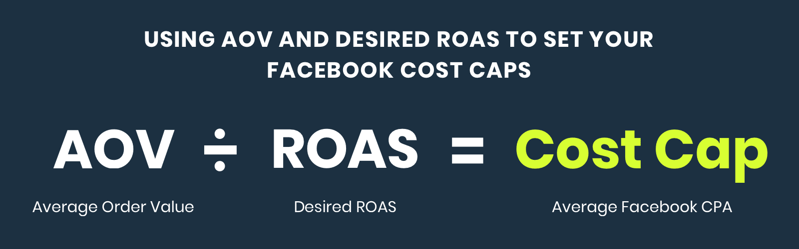 Using AOV and desired ROAS to set your Facebook cost caps: AOV divided by ROAS equals Cost Cap
