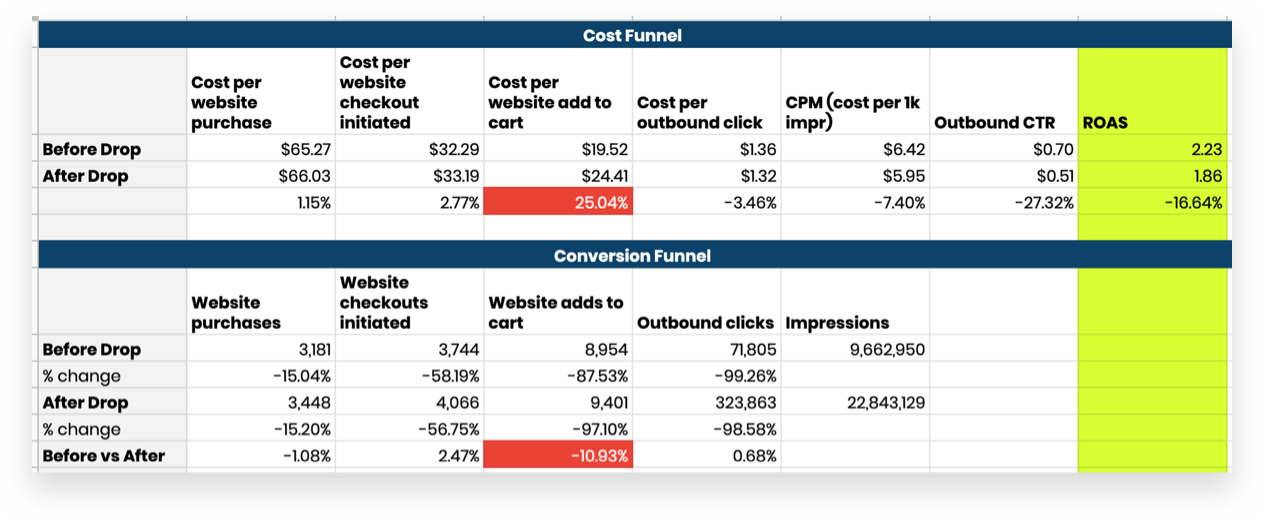 Cost Funnel and Conversion Funnel Examples