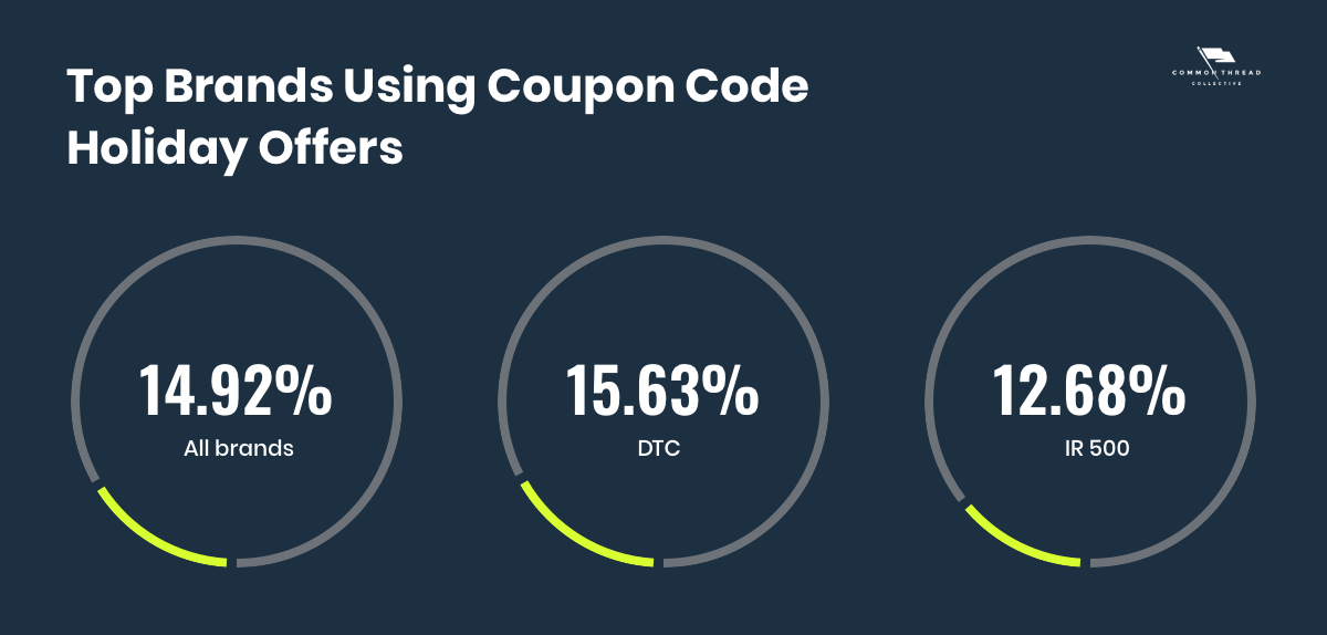 Top ecommerce brands using coupon codes for their holiday campaigns