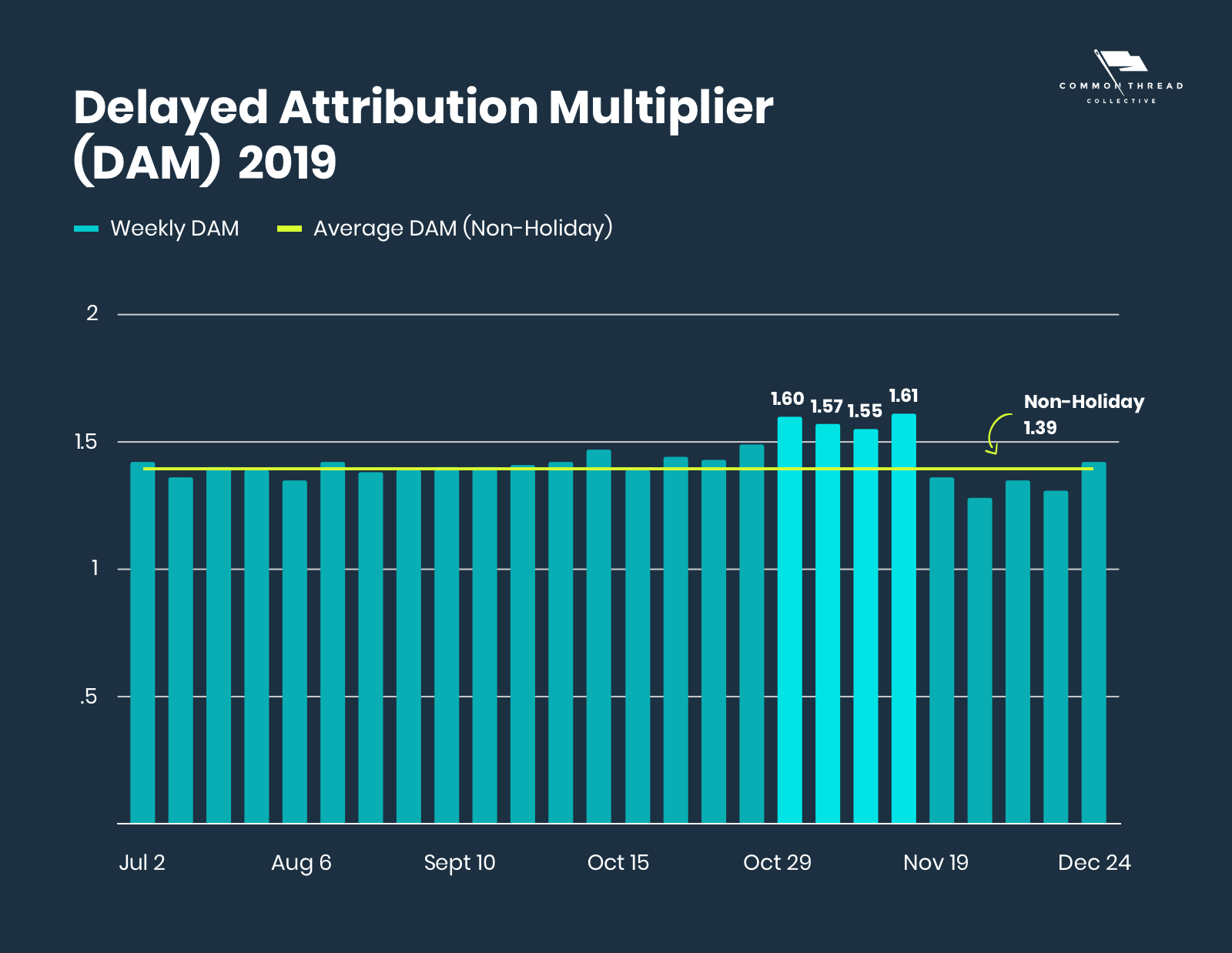 Delayed Attribution Multiplier (DAM) Average over 2019