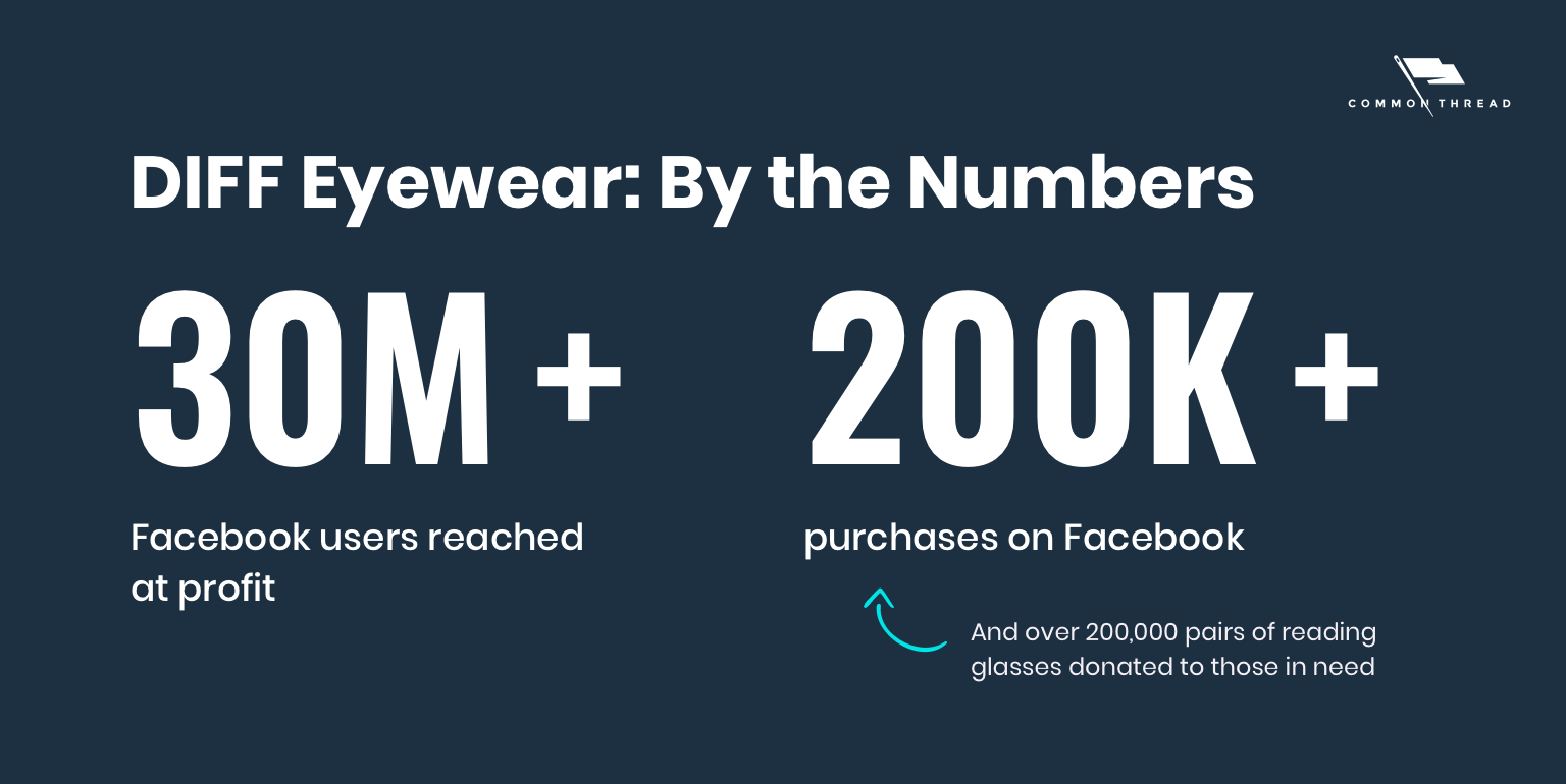 DIFF Eyewear By the Numbers: 30M+ Facebook users reached at profit; 200K+ purchases on Facebook (and over 200,000 glasses donated to those in need)