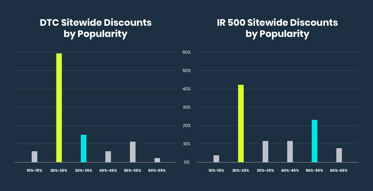 Comparing DTC and IR500 ecommerce holiday discounts by popularity