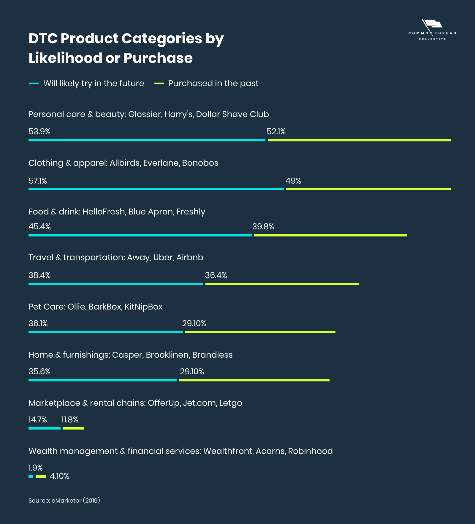 DTC Product Categories by Likelihood or Purchase
