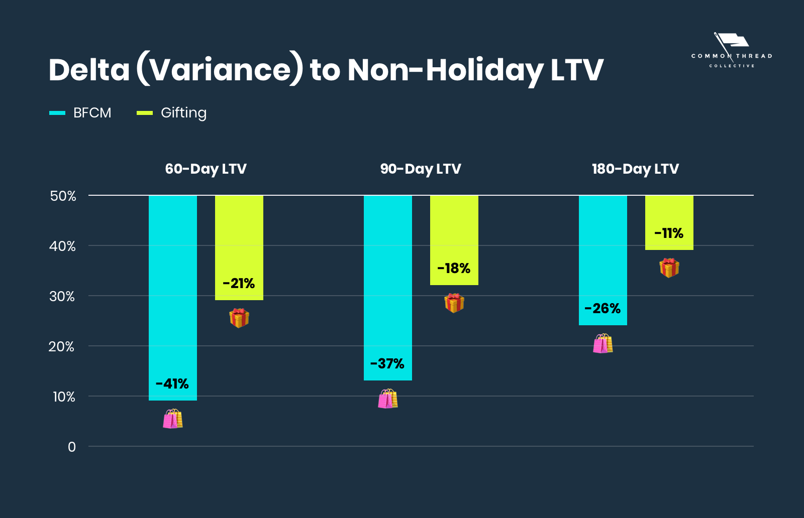 The 'Value' of Holiday Shoppers: Delta (Variance) to Non-Holiday LTV