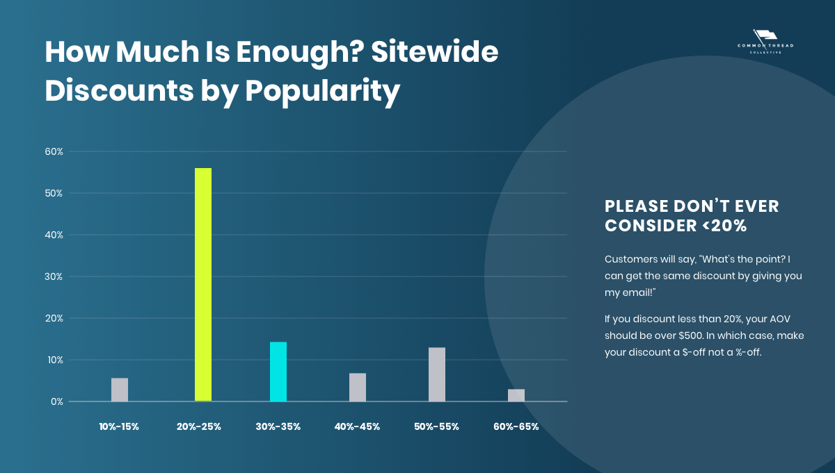 How much is enough? Sitewide discounts by popularity (Ecommerce Holiday Campaigns)