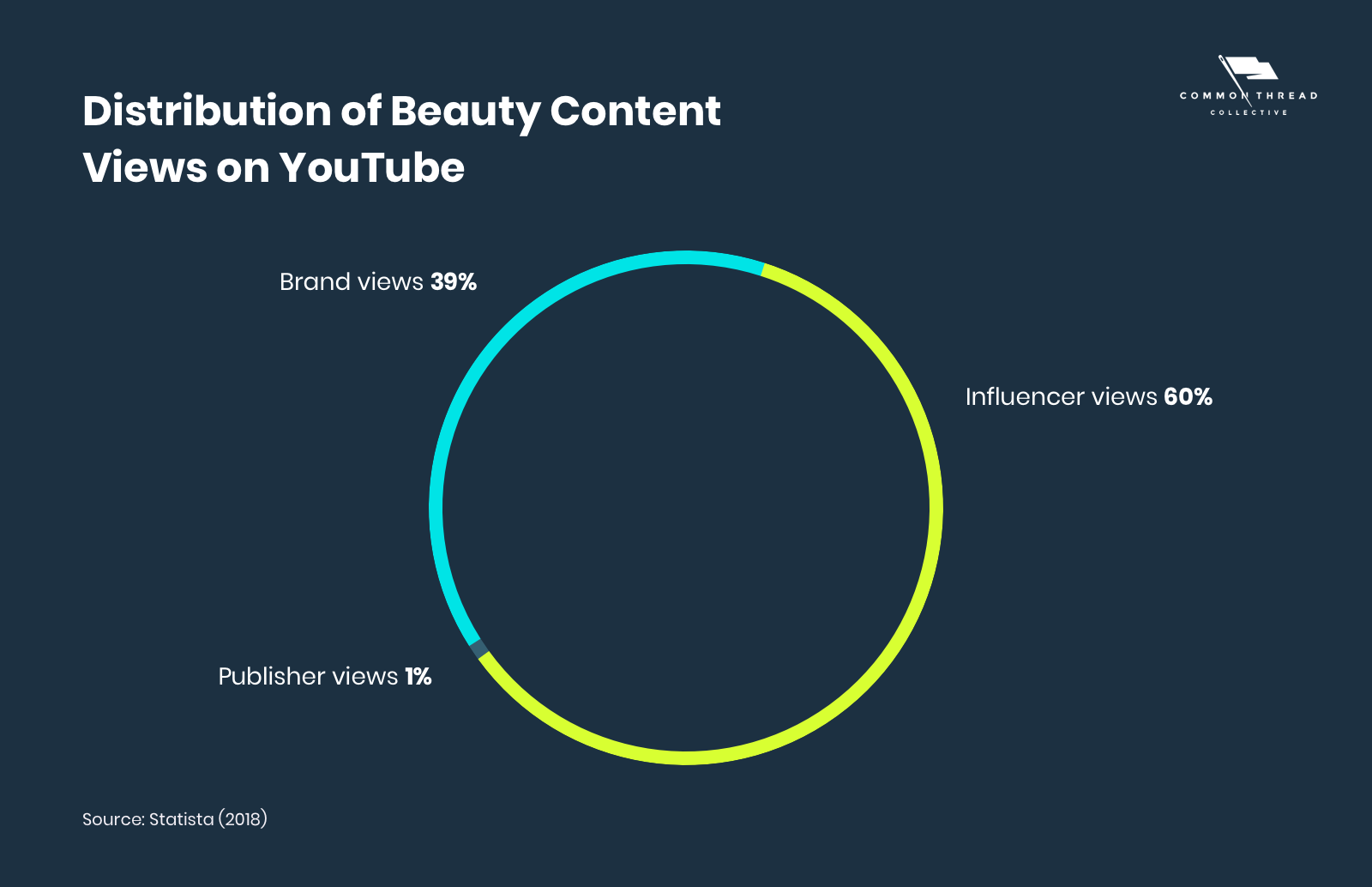 Distribution of Beauty Content Views on YouTube