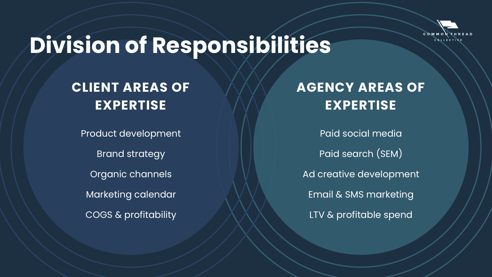 division of responsibilities between an marketing agency and client when working together