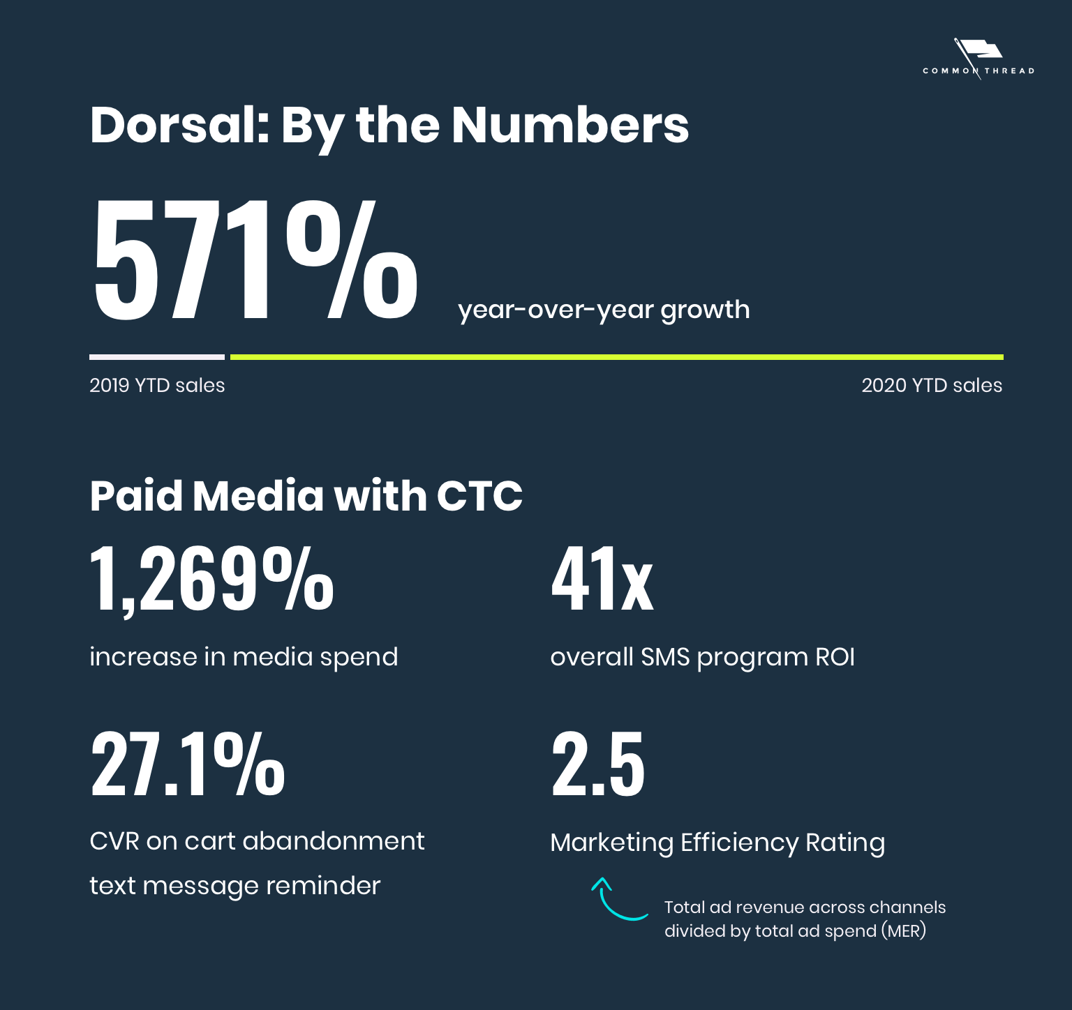Dorsal: By the numbers