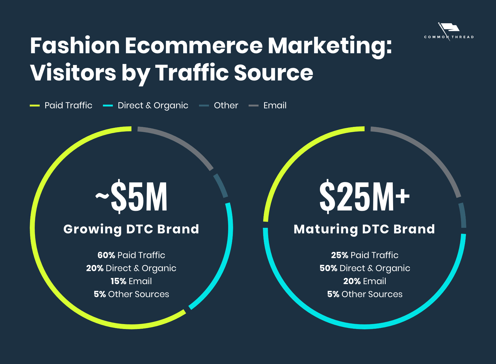 Fashion Ecommerce Marketing: Visitors by traffic source, comparing growing DTC fashion brands to maturing DTC fashion brands