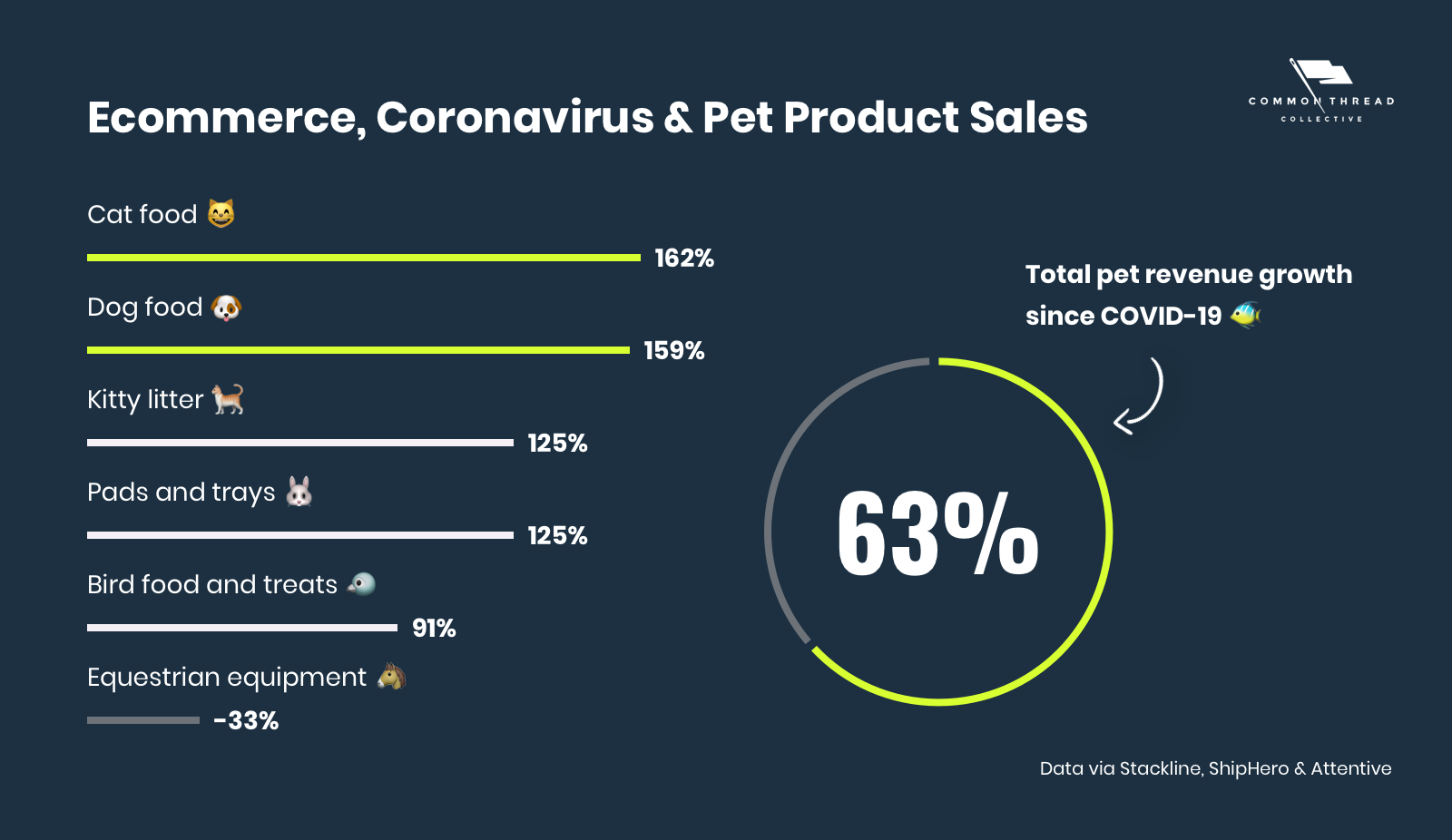 Ecommerce, Pet Product Sales & Coronavirus