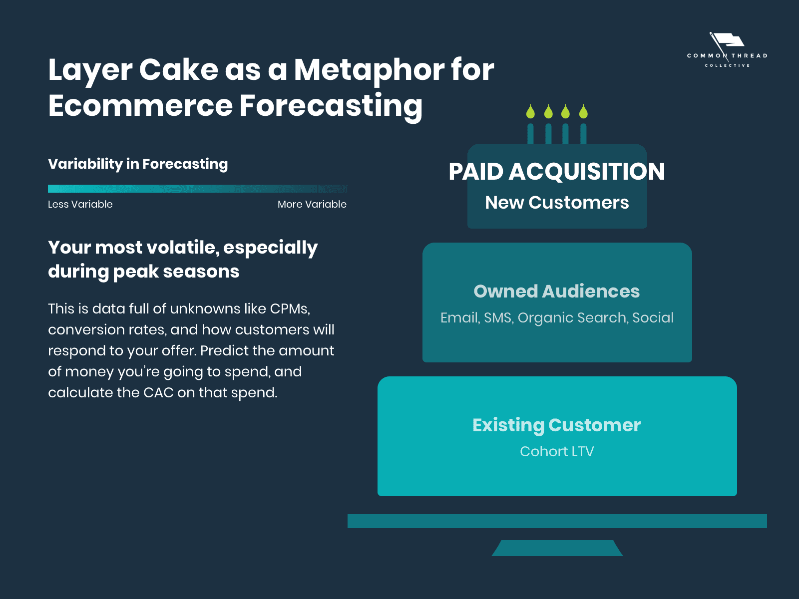 Ecommerce Demand Forecasting — Paid Acquisition Top Layer