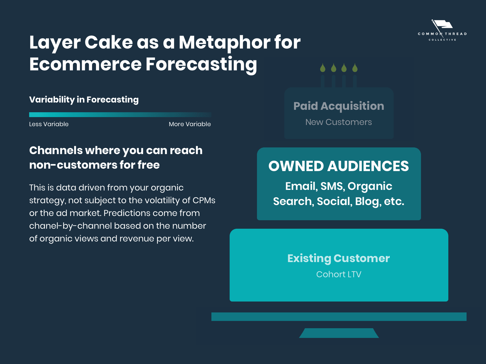 Ecommerce Demand Forecasting — Organic and Owned Audiences Middle Layer