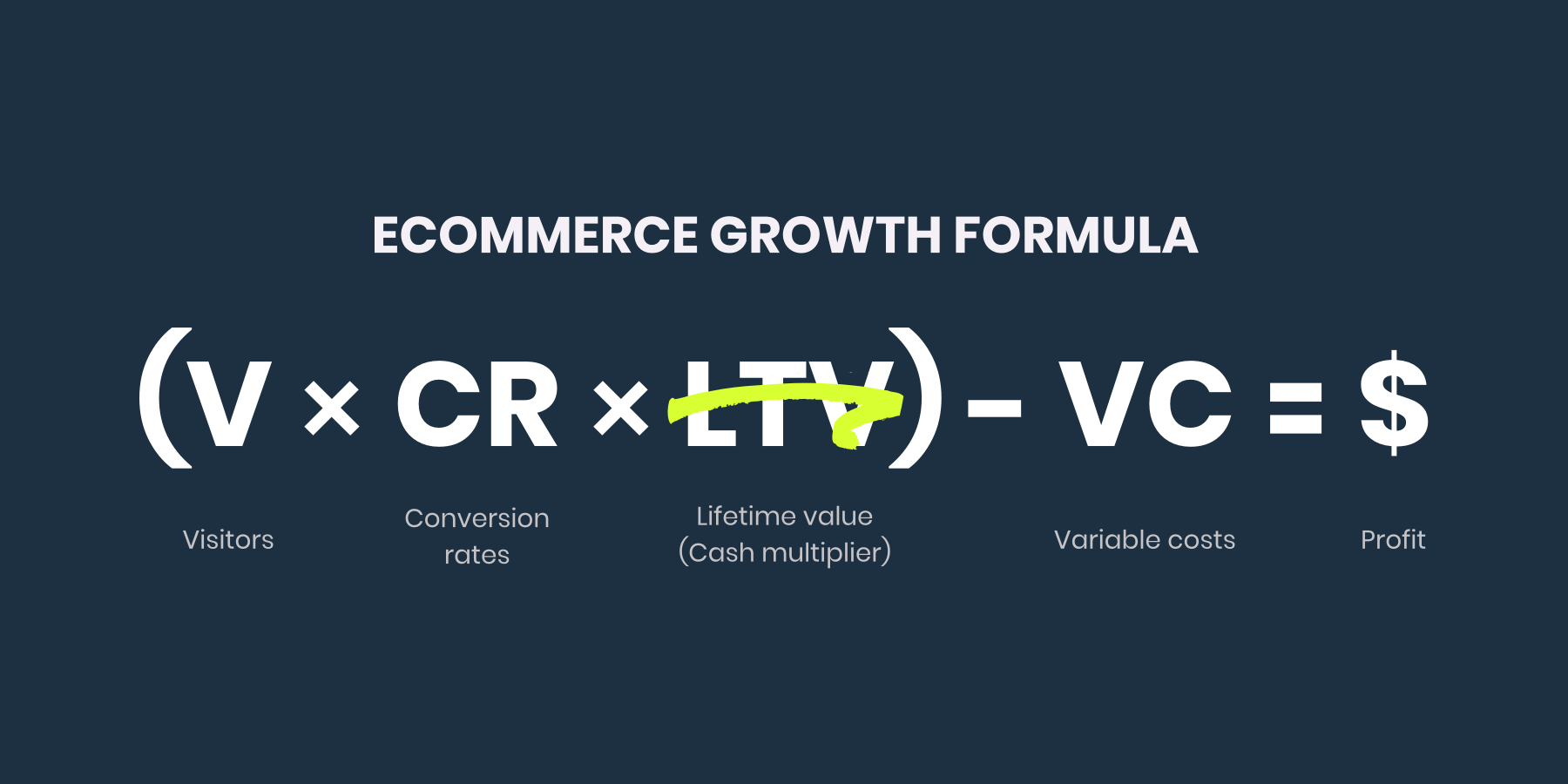 Ecommerce Growth Formula