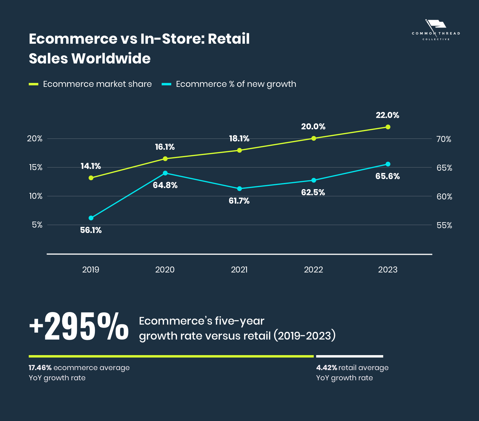 Ecommerce sales data versus retail in-store data