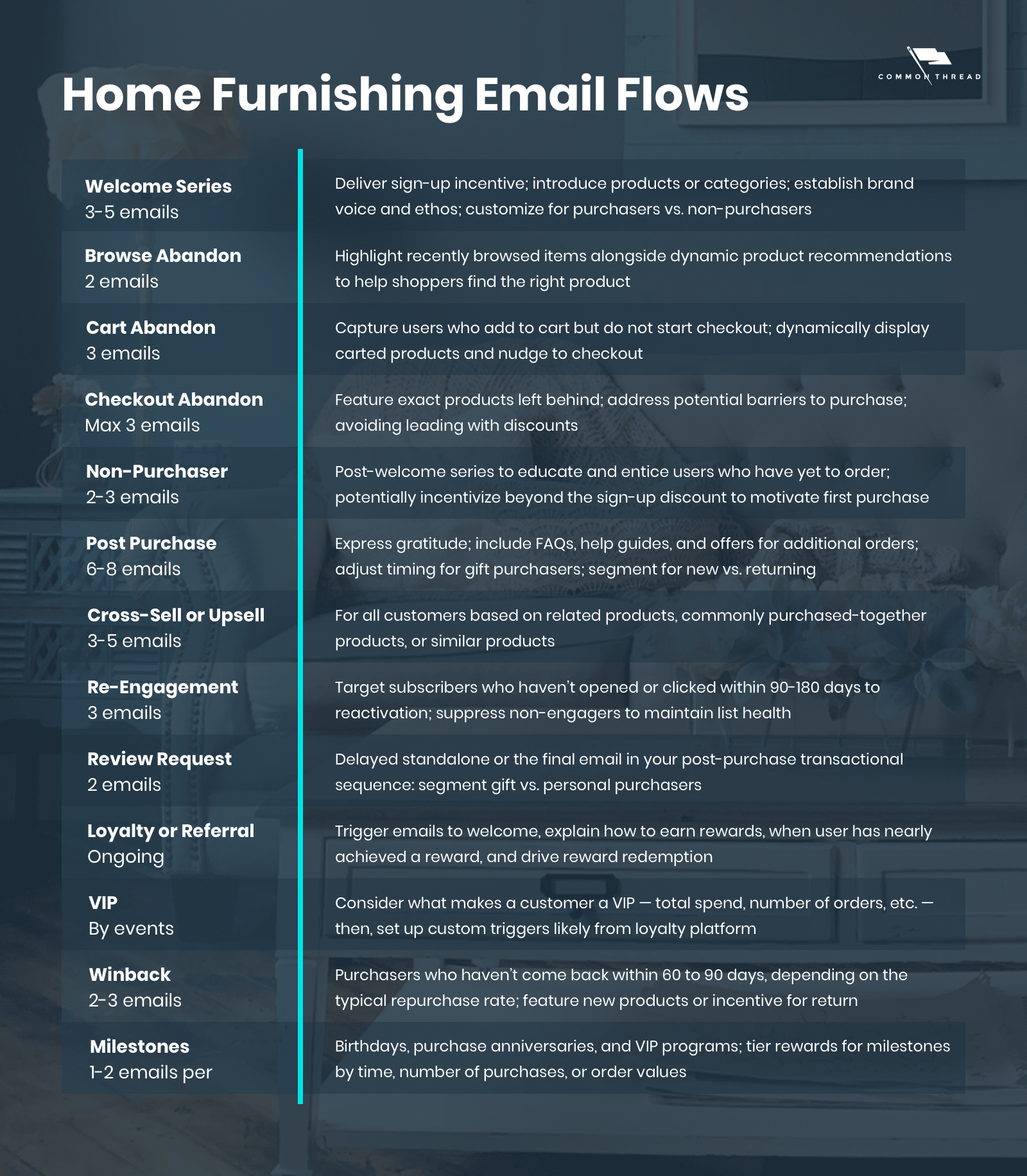 Home furnishing email flows and automations