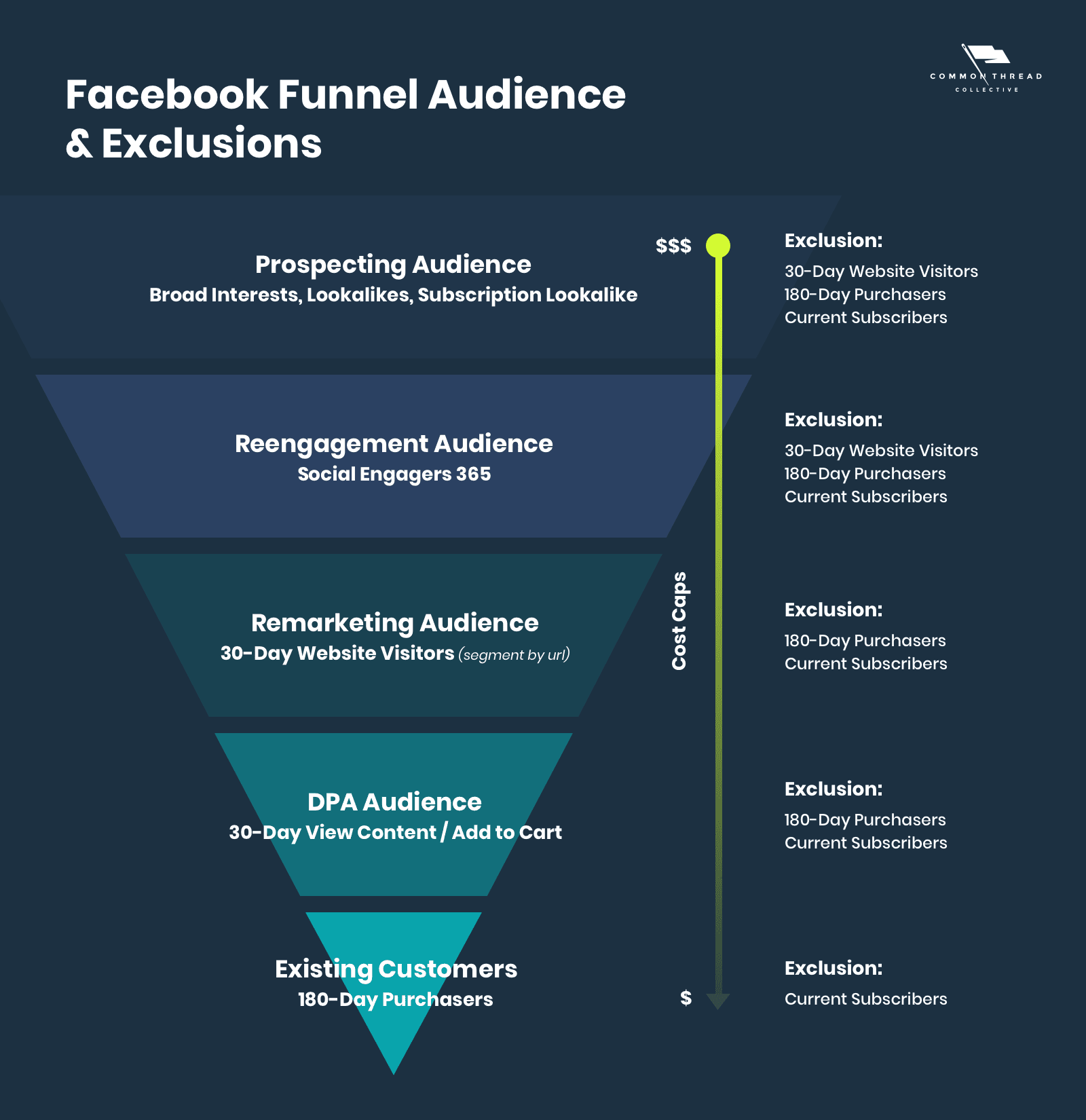 Matching your facebook ads bidding to each ad set's stage of the funnel