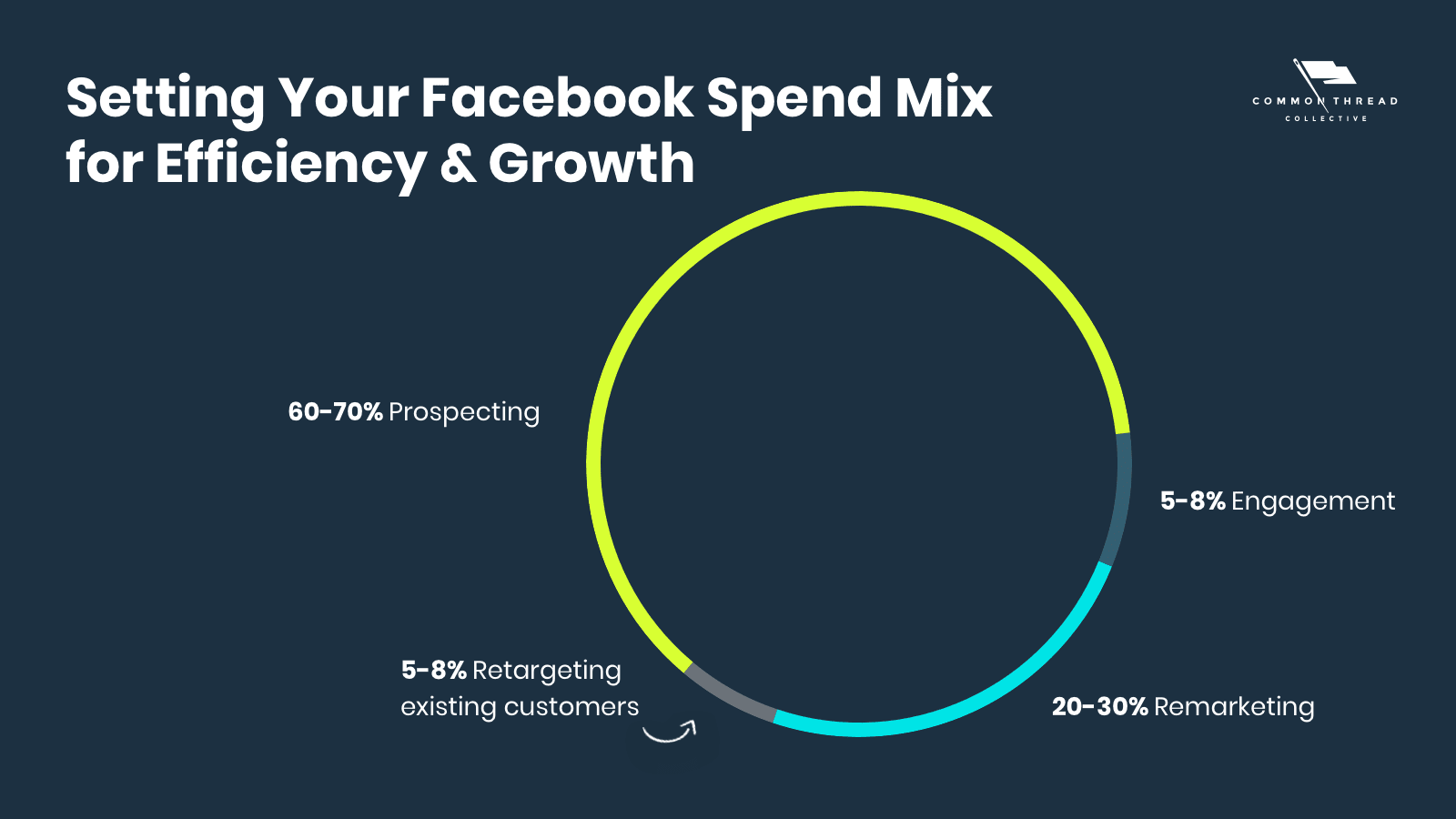 Setting Your Facebook Spend Mix for Efficiency and Growth