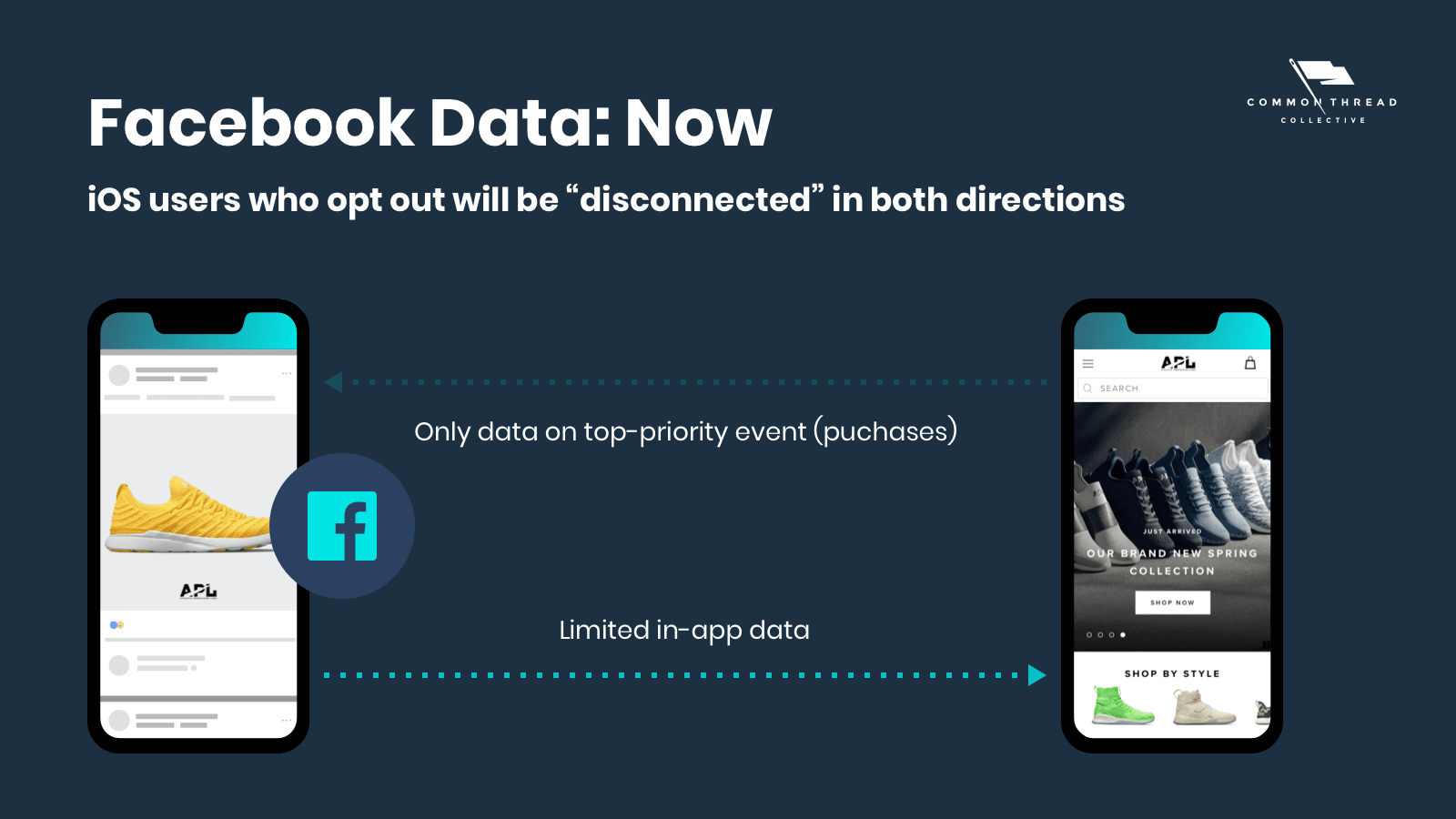 How iOS14 Affects Facebook Data