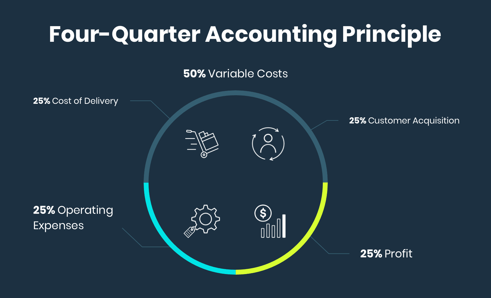 The four-quarter accounting principle: Ensuring variable costs (cost of delivery and customer acquisition) stay below 50%, to keep operating expenses and profit each around 25%