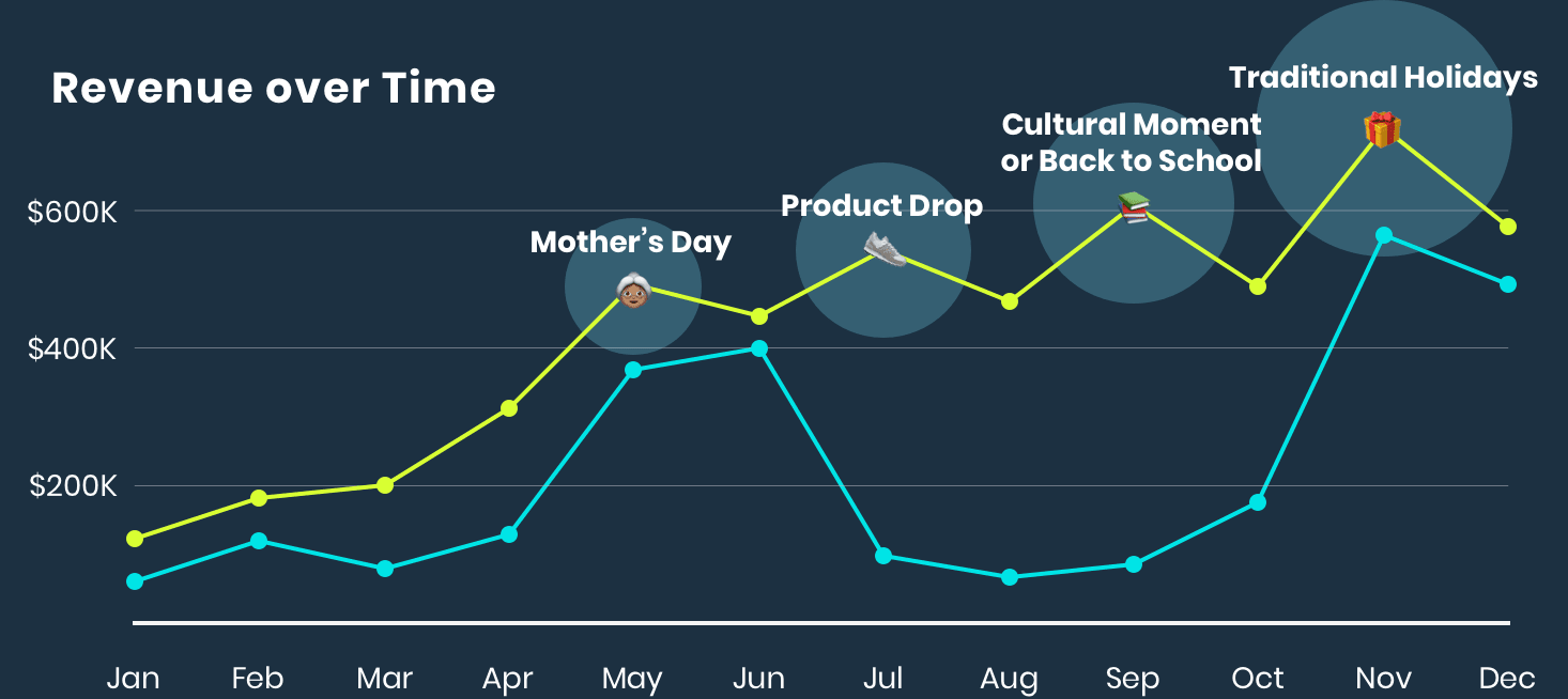 Four-Peaks Theory of an Ecommerce Marketing Calendar: Revenue over Time
