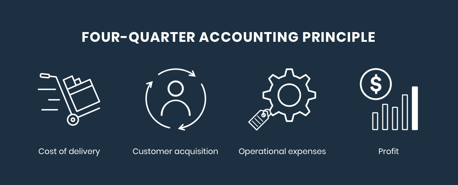 four-quarter accounting principle: cost of delivery, customer acquisition, operational expenses, and profit