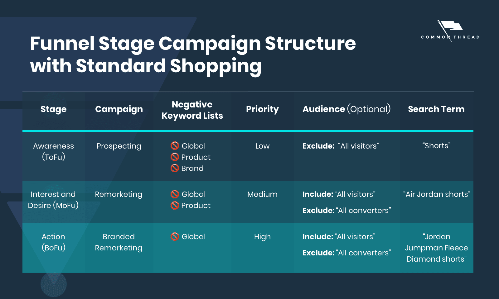 Funnel Stage Campaign Structure with Standard Shopping