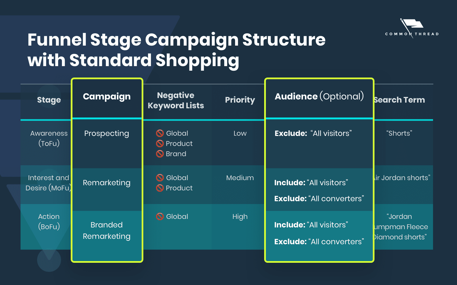 Funnel Stage Campaign Structure with Standard Shopping: Campaign and Audience