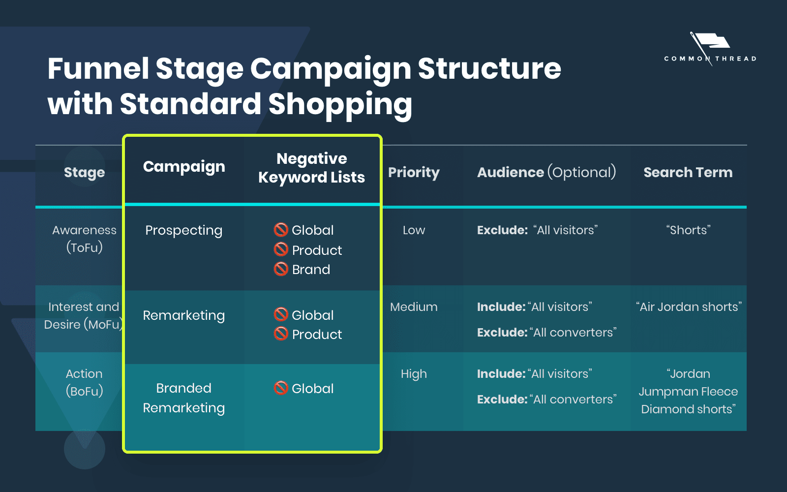 Google Shopping setup for ecommerce: Negative Keywords and Priorities