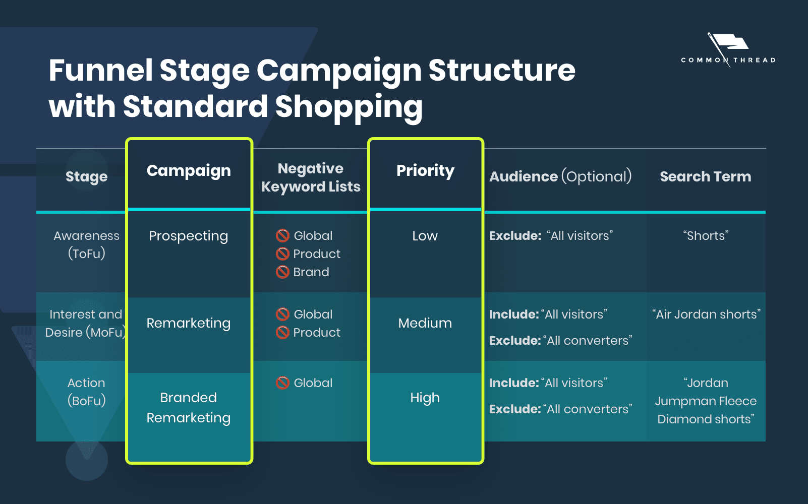 Google Shopping setup for ecommerce: Campaign and Priority