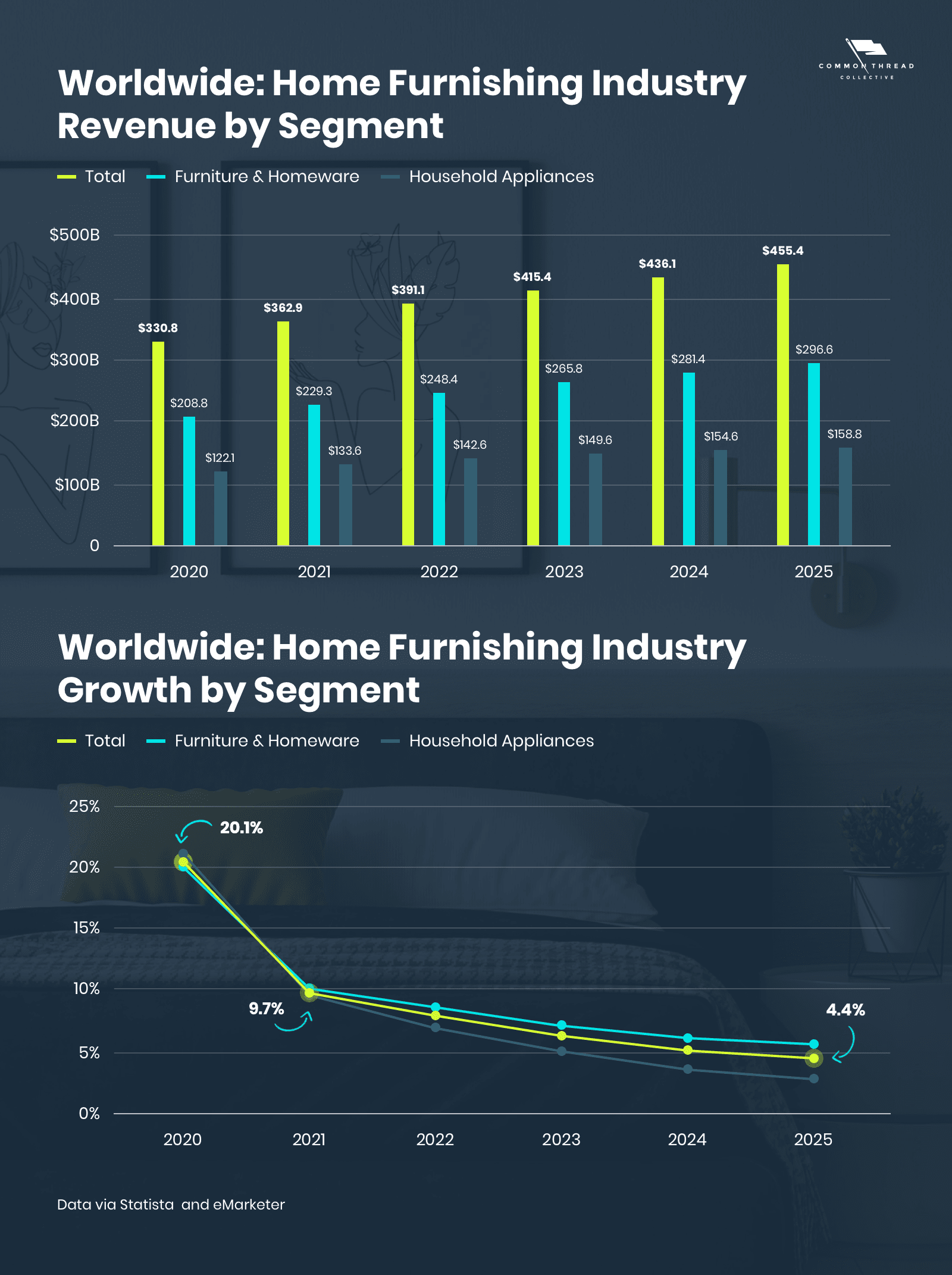 Global Revenue and Growth in the Home Furnishing Industry: Ecommerce