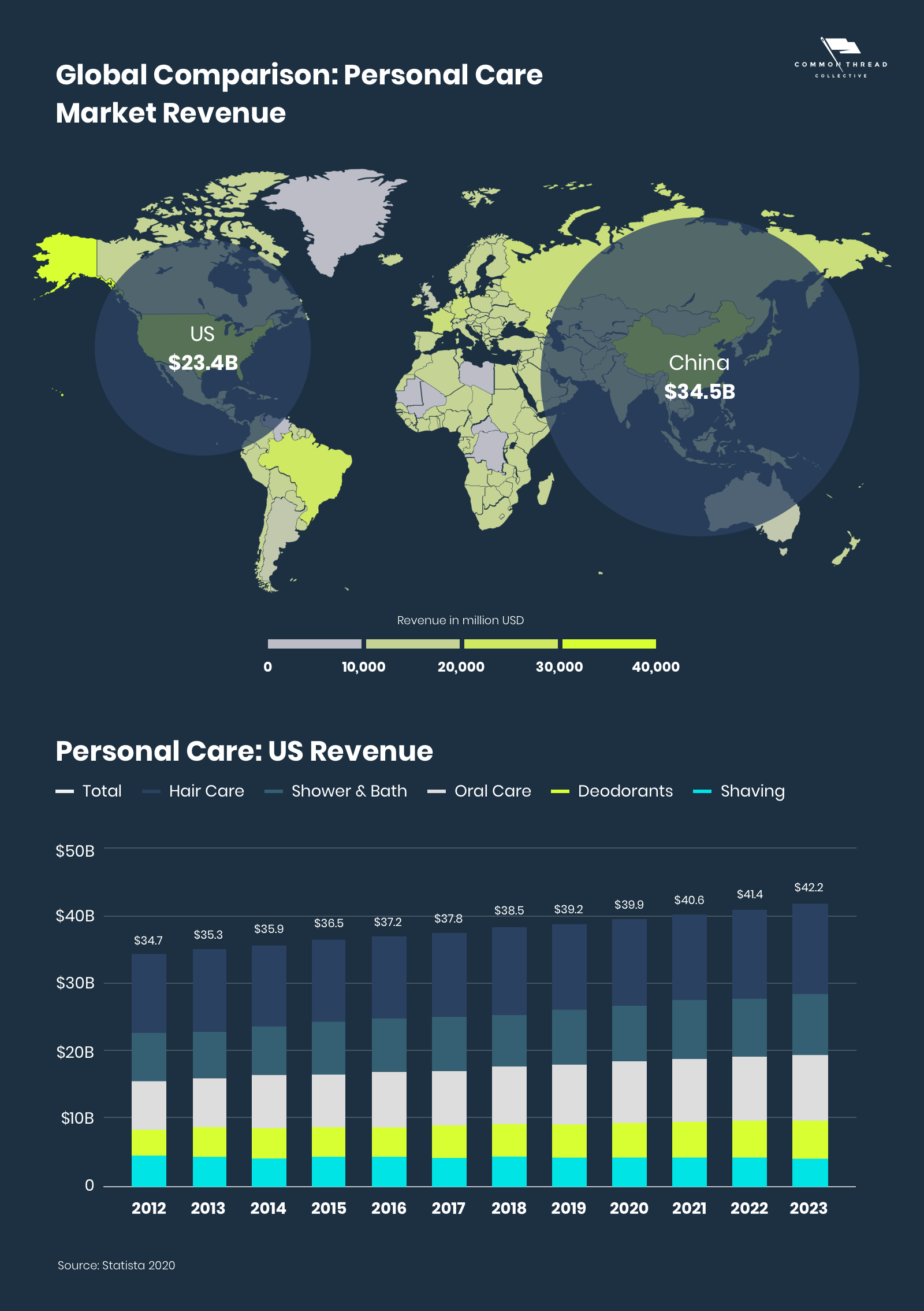 Global Comparison and Personal Care Market Revenue in the US