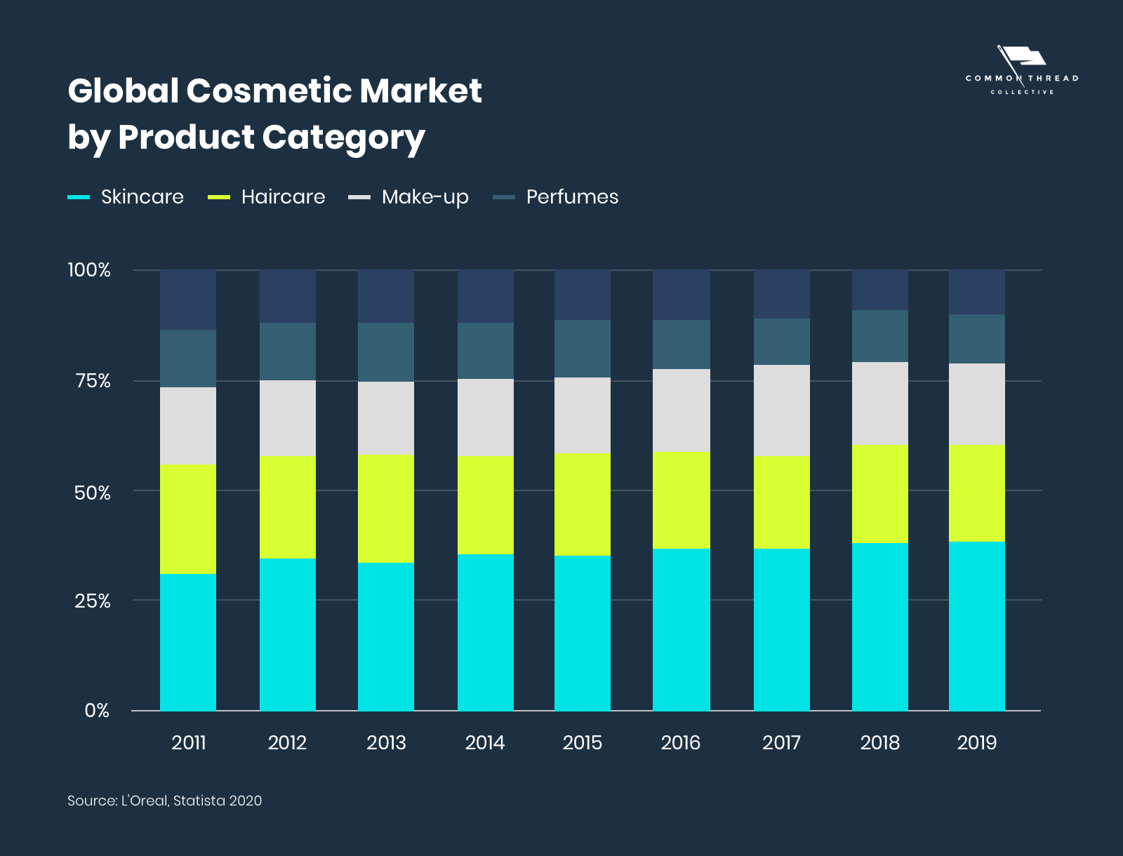 Global Cosmetic Market by Product Category