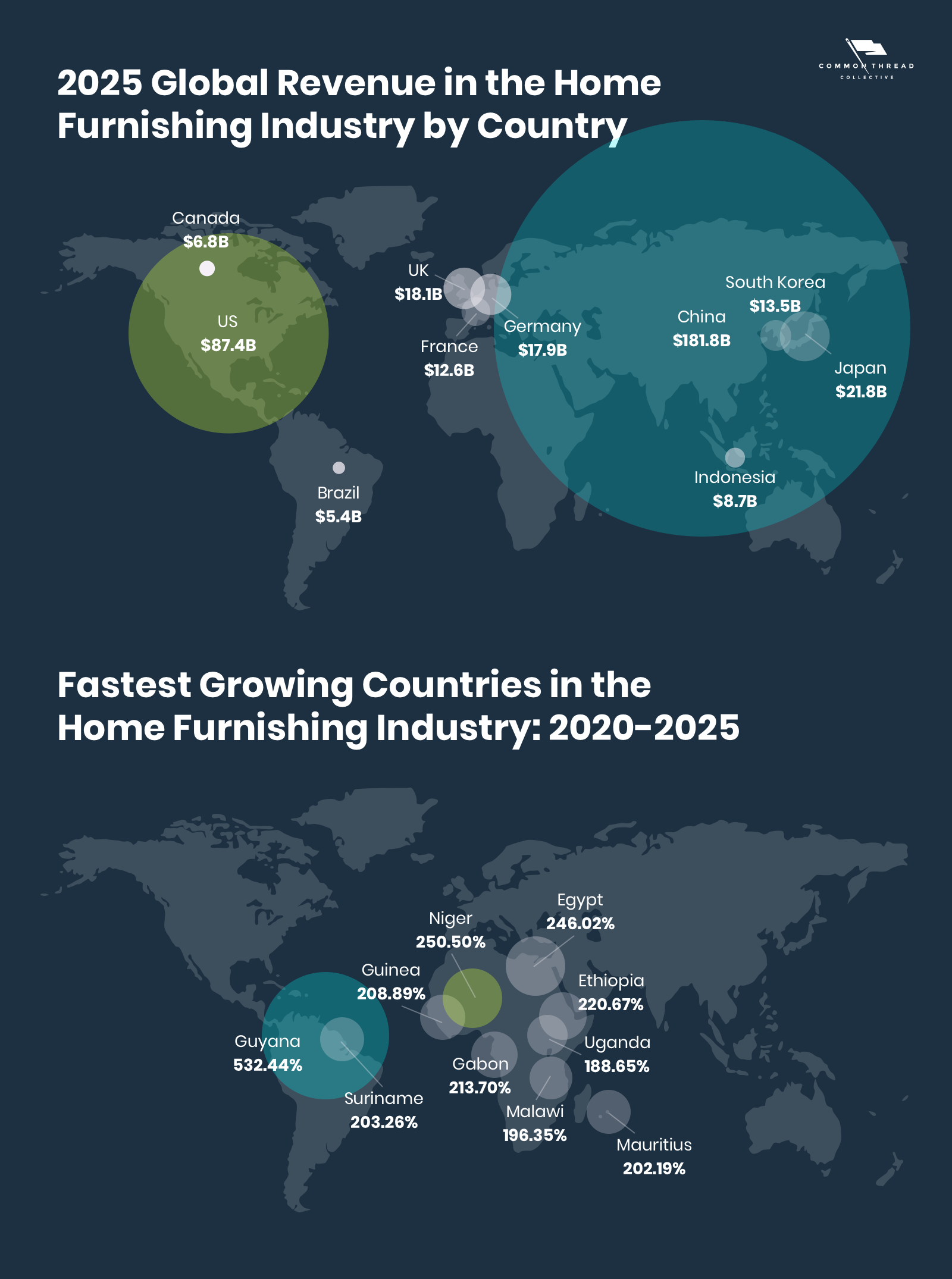 Home Furnishing Revenue and Growth by Geographic Market (Country)