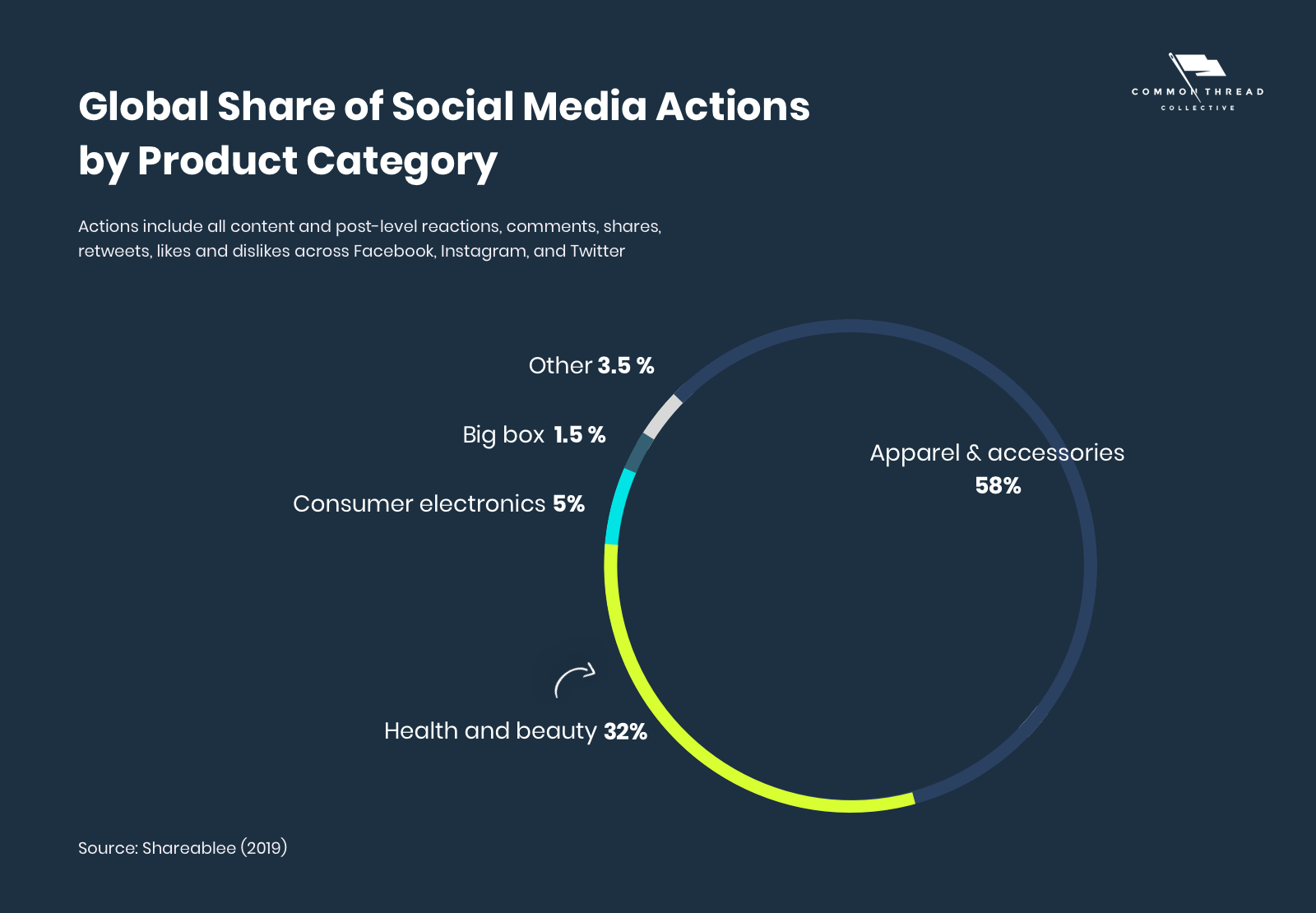 Global Share of Social Media Actions by Product Category