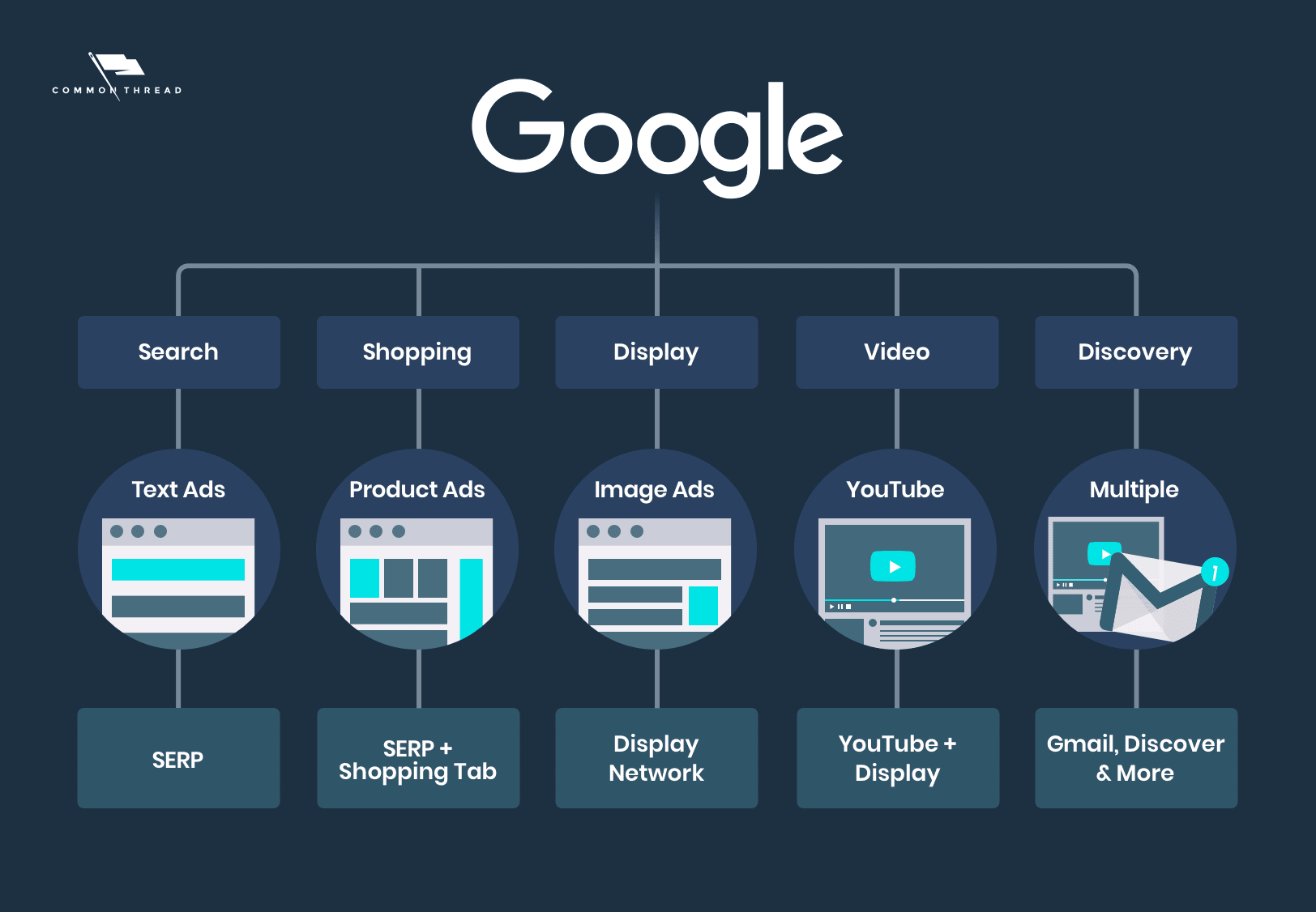 Overview of Campaign Types for Google Ads