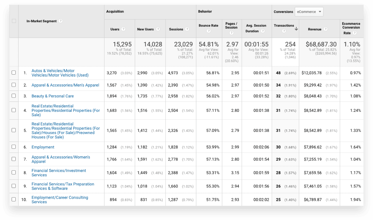 Google Analytics Audience for YouTube Ecommerce: In-Market Segments