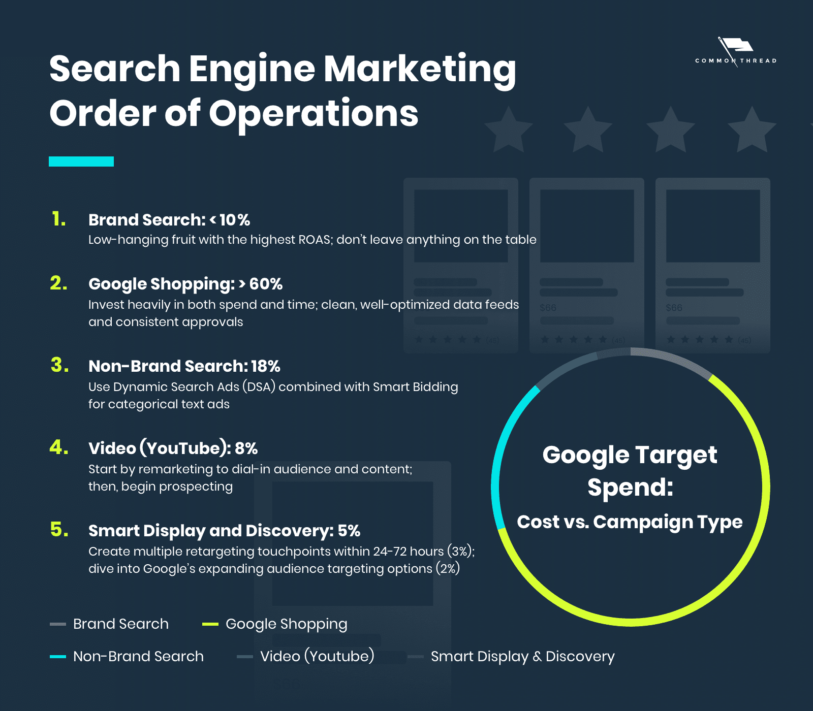 Search Enging Marketing Order of Operations