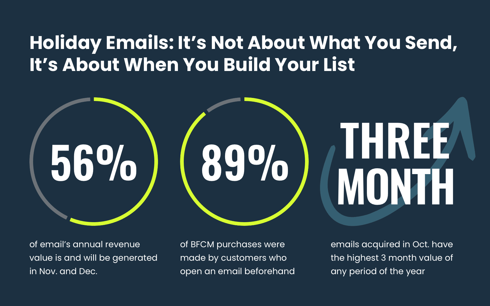 holiday email value for ecommerce businesses