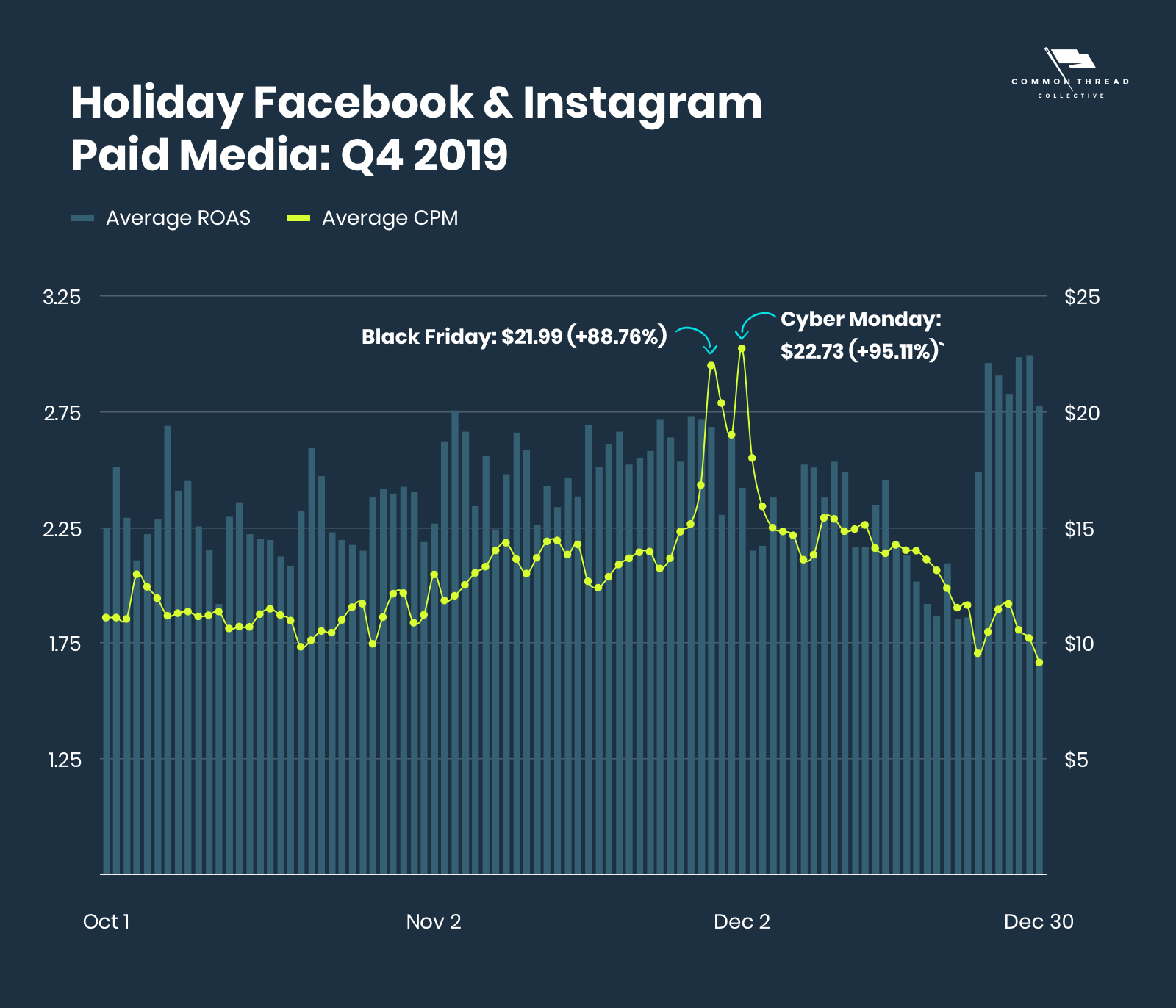 Holiday Facebook and Instagram Paid Media: Q4 2019, showing spikes for Black Friday and Cyber Monday