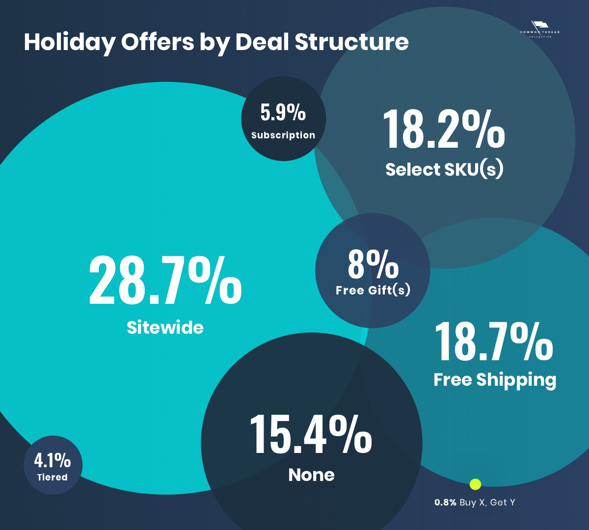 Ecommerce holiday offers by deal structure
