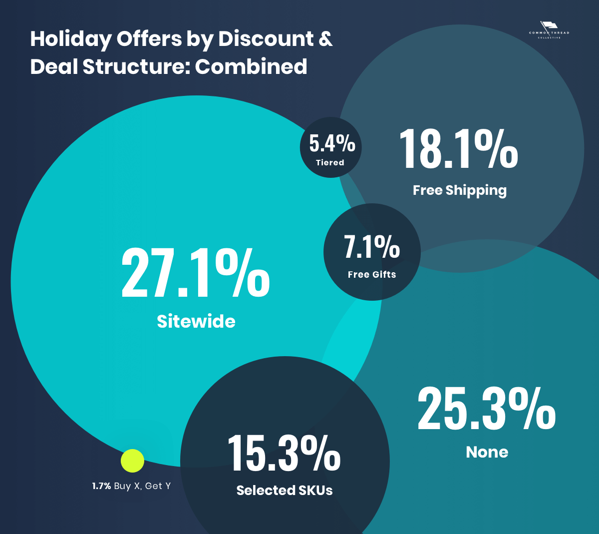 Ecommerce holiday offers by discount and deal structure