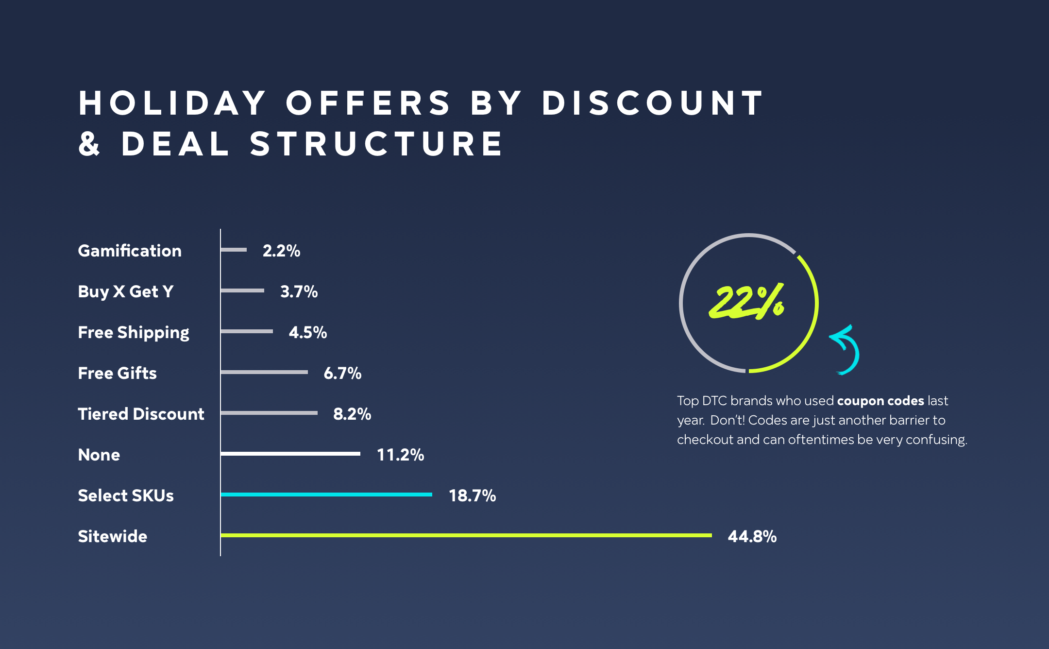 Holiday Offers by Deal Structure and Type