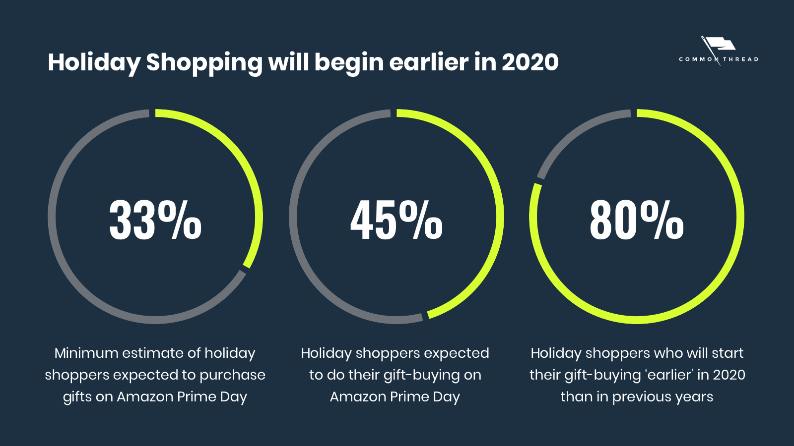 Holiday Shopping will begin earlier in 2020