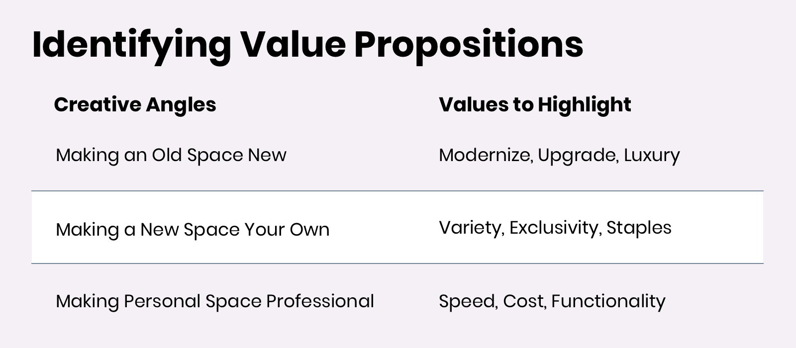 identifying value propositions with creative angles and values to highlight