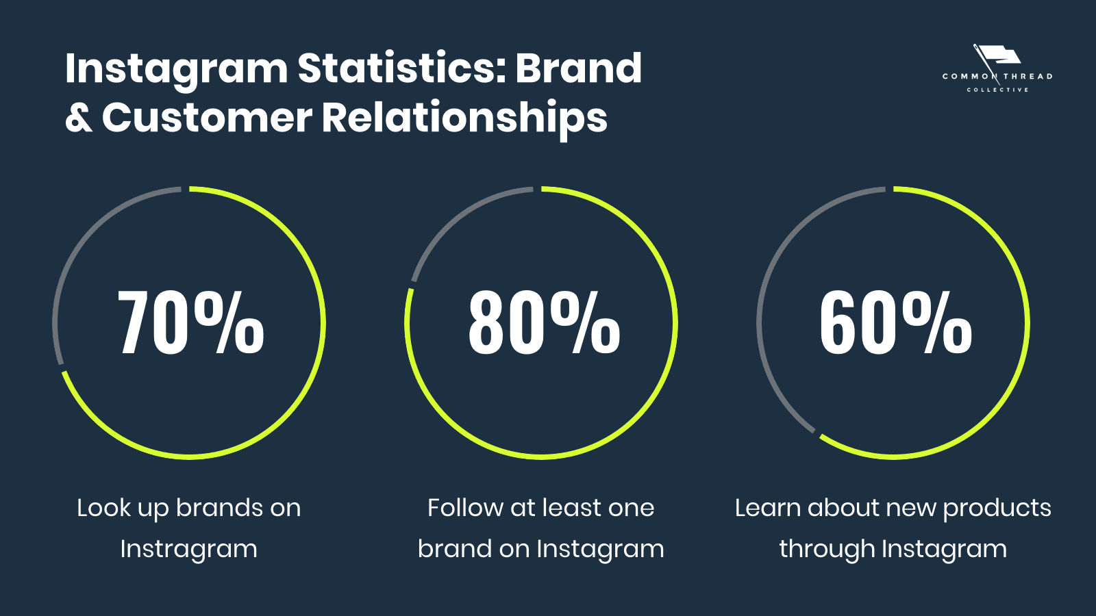 Instagram Statistics: Brand and Customer Relationships