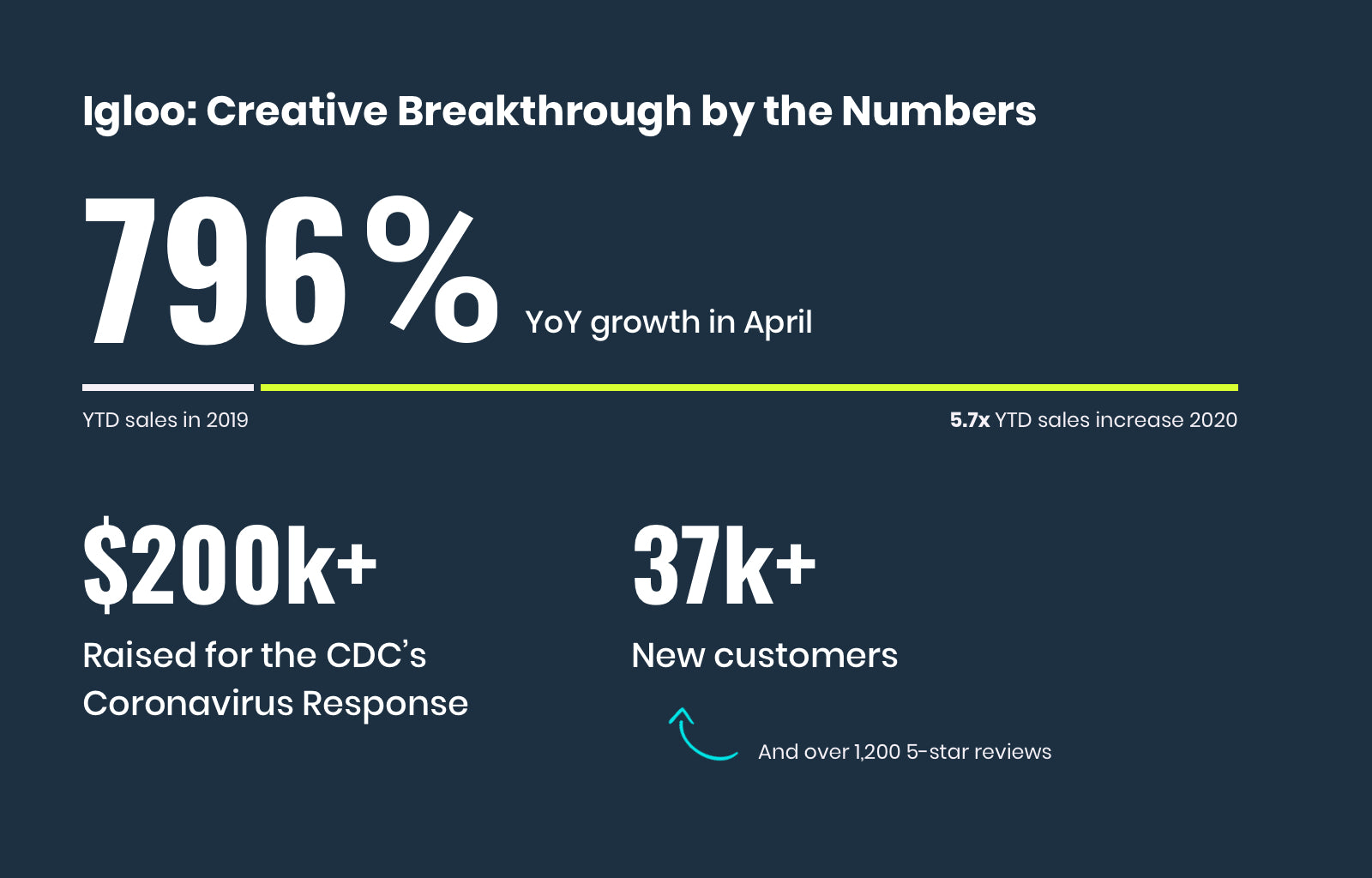 Igloo - Ad Breakthrough by the Numbers